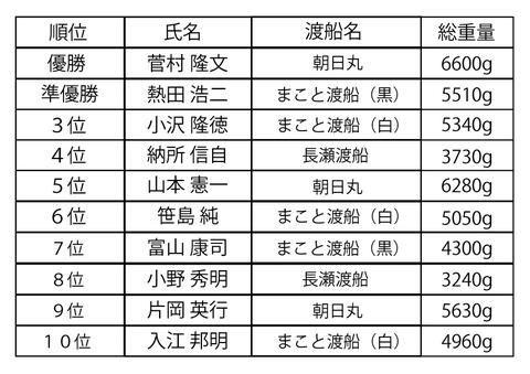 大会順位表