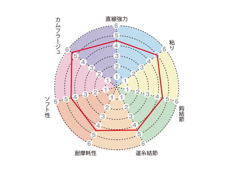 トルネード松田スペシャル競技 ブラックストリームマジック
